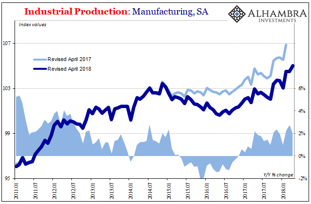 US Industrial Production, Jan 2011 - May 2018