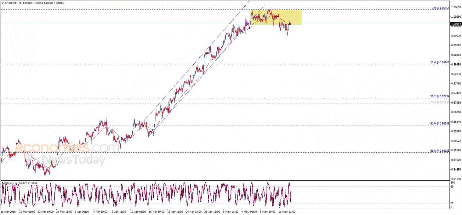 USD/CHF, May 15
