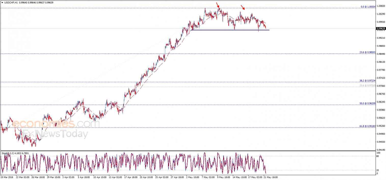 USD/CHF, May 22