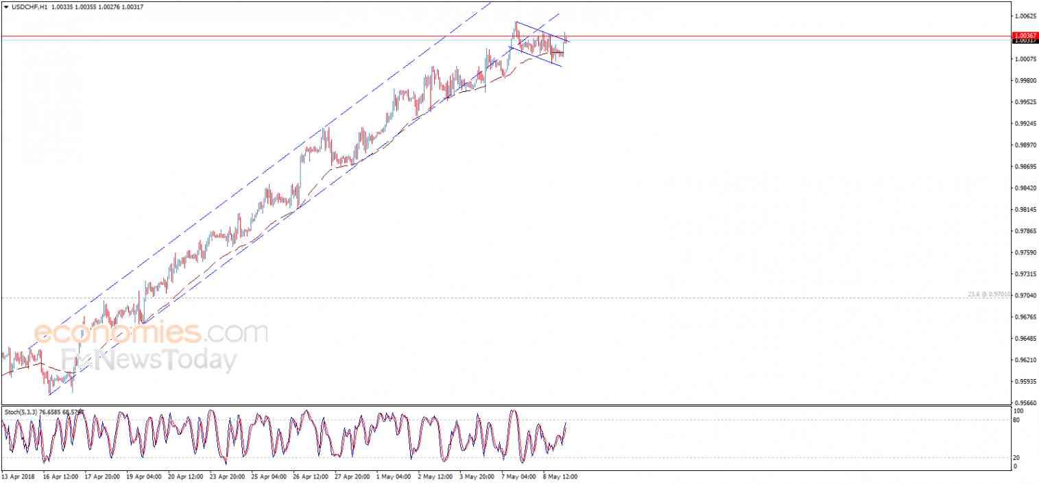 USD/CHF, May 09