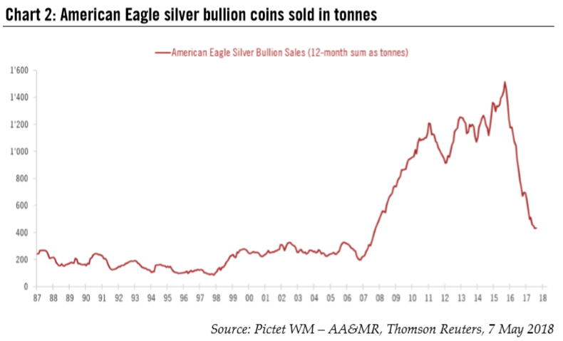 American Eagle Silver Bullion Coins Sold in Tonnes, 1987 - 2018