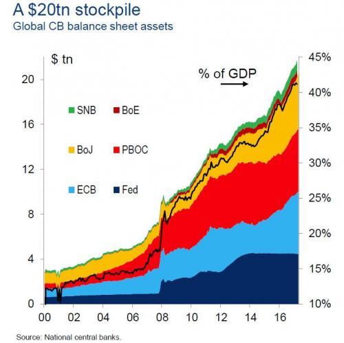 Global Central Bank Balance Sheet Assets, 2000 - 2018