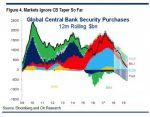 Global Central Bank Security Purchases, 2009 - 2018