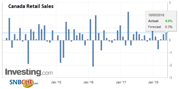 Canada Retail Sales, May 2013 - 2018