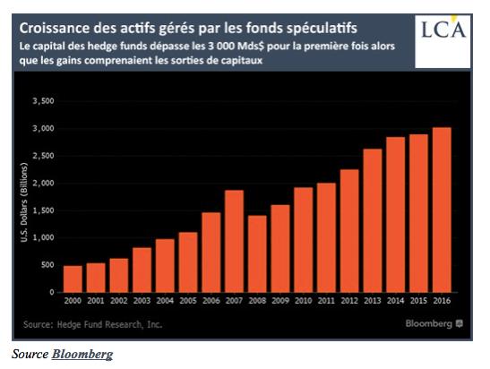 Croissance des Actifs Gèrès par les Fonds Spèculatifs, 2000 - 2016