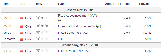 Economic Events: China, Week May 14
