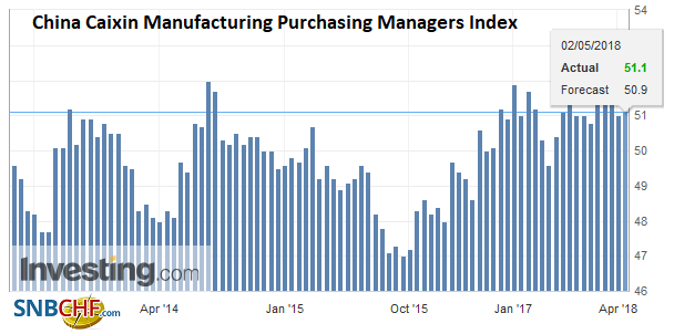 China Caixin Manufacturing Purchasing Managers Index (PMI), May 2013 - 2018