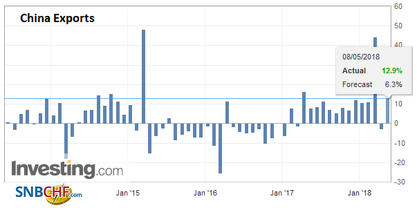 China Exports YoY, Jun 2013 - May 2018