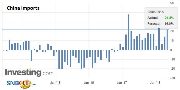 China Imports YoY, Jun 2013 - May 2018