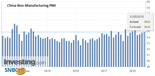 China Non-Manufacturing PMI, May 2013 - 2018