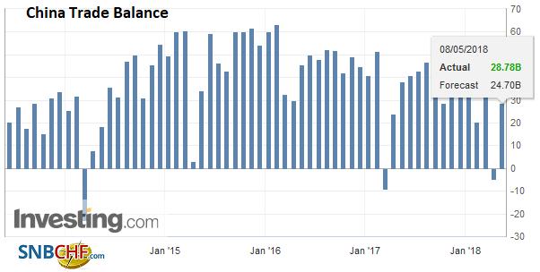China Trade Balance, Jun 2013 - May 2018