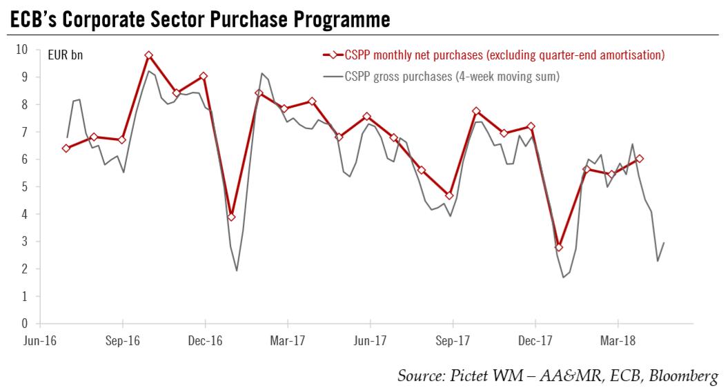 ECB's Corporate Sector Purchase Programme, Jun 2016 - Mar 2018
