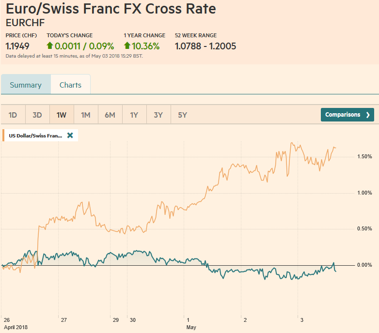 EUR/CHF and USD/CHF, May 03