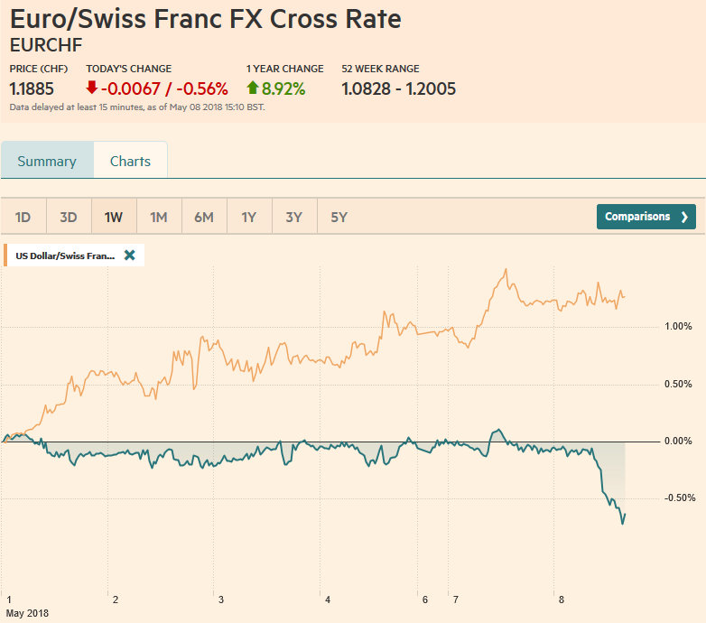 EUR/CHF and USD/CHF, May 08