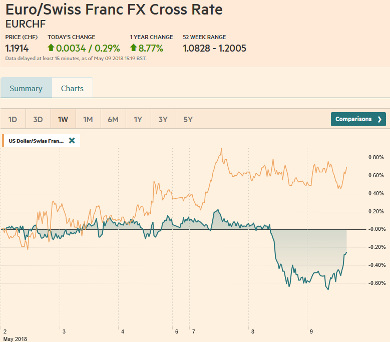 EUR/CHF and USD/CHF, May 09