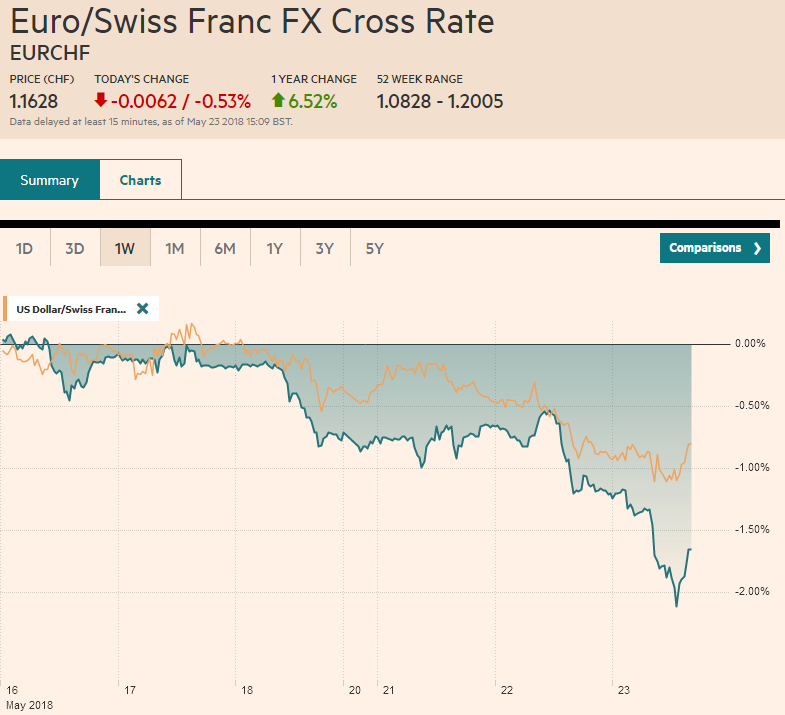 EUR/CHF and USD/CHF, May 23