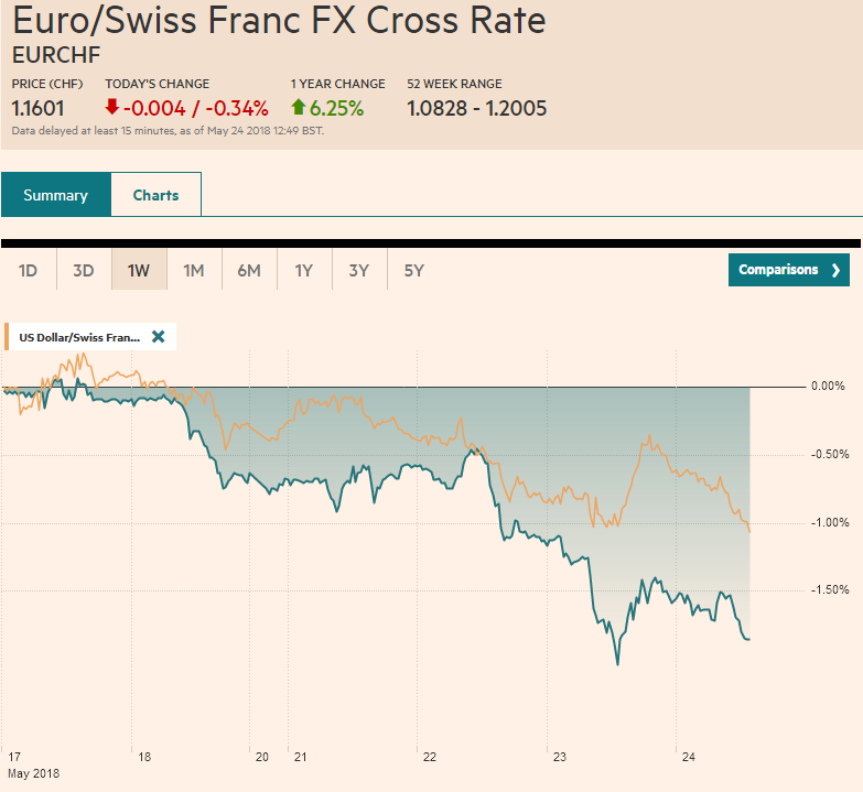 Eur Chf And Usd May 24