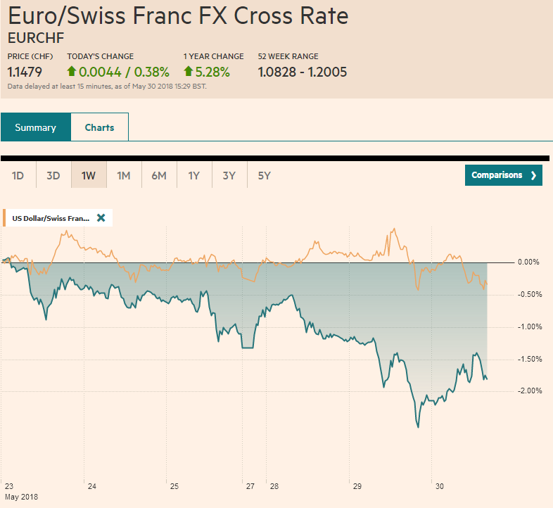 EUR/CHF and USD/CHF, May 30