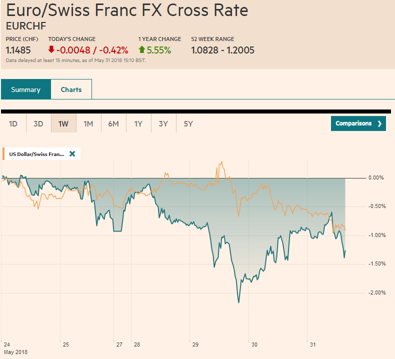 EUR-CHF and USD-CHF, May 31