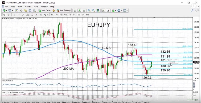 EUR/JPY with Technical Indicators, May 14