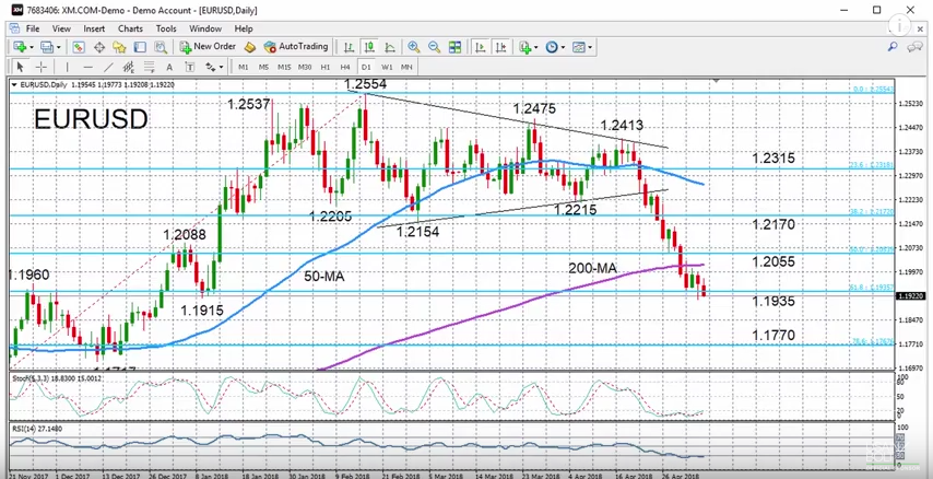 EUR/USD with Technical Indicators, May 07