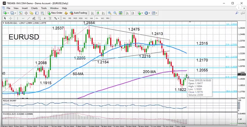 EUR/USD with Technical Indicators, May 14