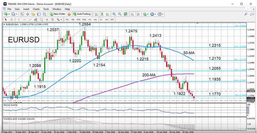 EUR/USD with Technical Indicators, May 21