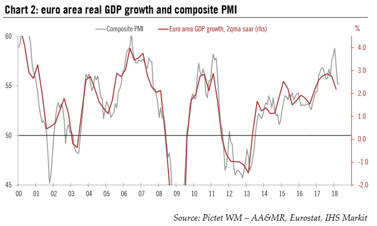 Euro Area Real GDP Growth and Composite PMI, 2000 - 2018
