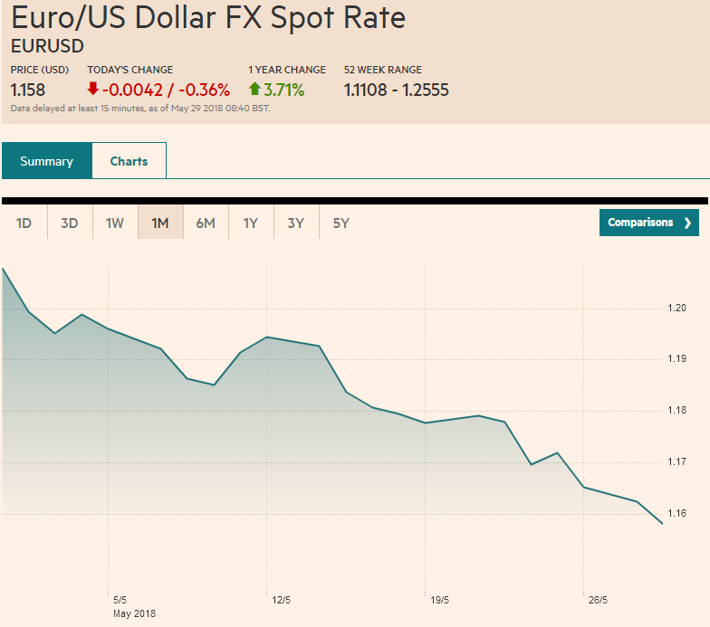 Euro/US Dollar FX Spot Rate, Monthly