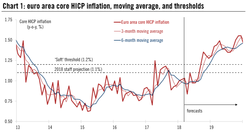 Euroarea Core HICP Inflation, Moving Average, and Thresholds, 2013 - 2018