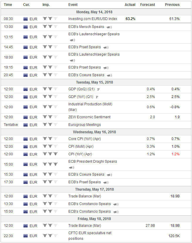 Economic Events: Eurozone, Week May 14