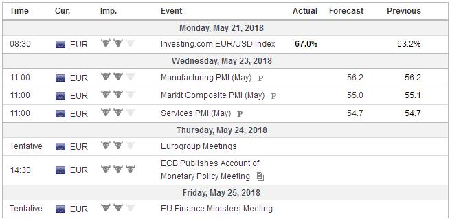 Economic Events: Eurozone, Week May 21
