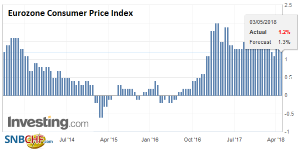 Eurozone Consumer Price Index (CPI) YoY, May 2013 - 2018