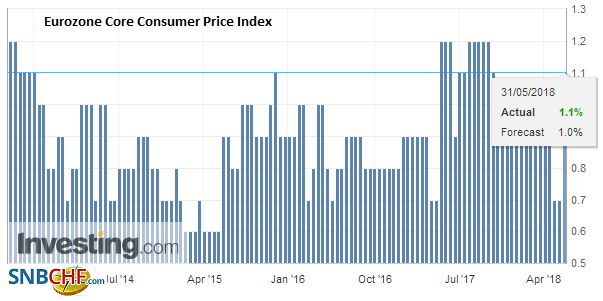Eurozone Core Consumer Price Index (CPI) YoY (flash), May 2013 - 2018