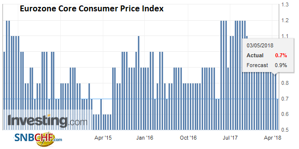 Eurozone Core Consumer Price Index (CPI) YoY, May 2013 - 2018