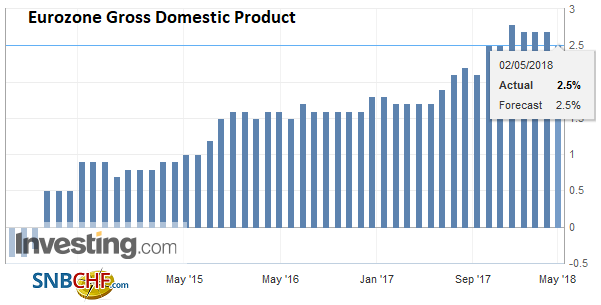 Eurozone Gross Domestic Product (GDP) YoY, Nov 2013 - May 2018