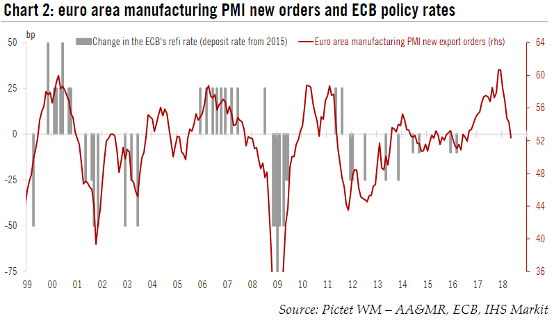 Eurozone Manufacturing PMI and Policy Rates