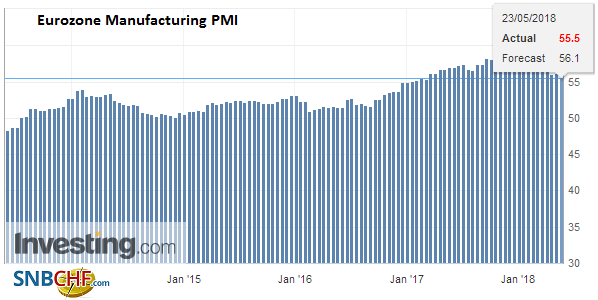 Eurozone Manufacturing PMI (flash), May 2013 - 2018