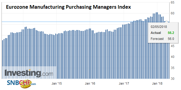 Eurozone Manufacturing Purchasing Managers Index (PMI), May 2013 - 2018