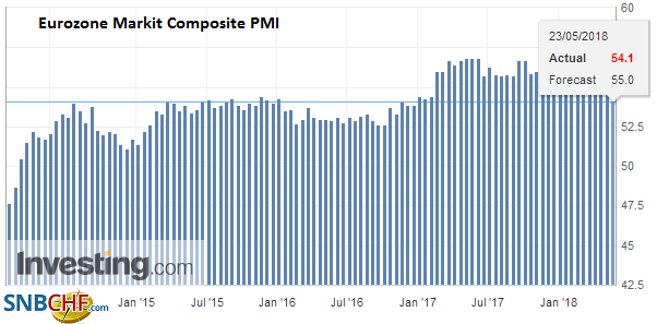 Eurozone Markit Composite PMI (flash), May 2013 - 2018