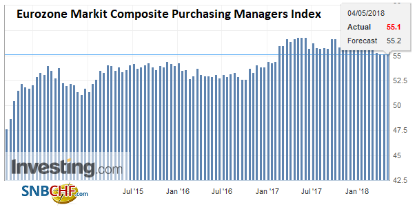 Eurozone Markit Composite Purchasing Managers Index (PMI), Jun 2013 - May 2018