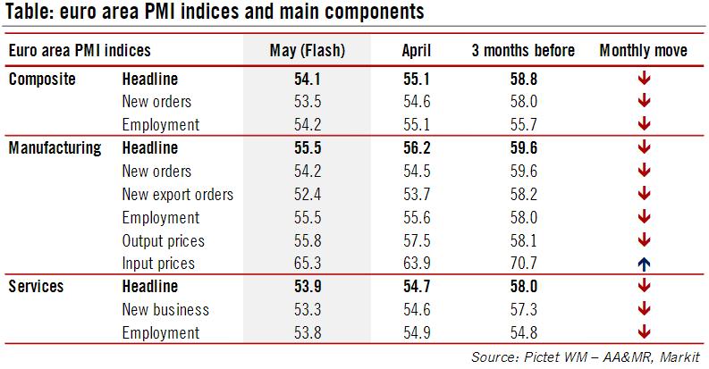 Eurozone PMI Table