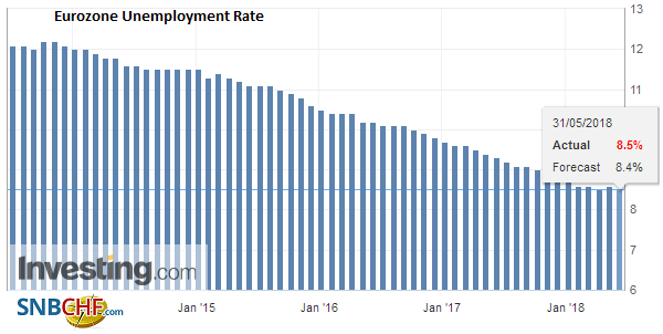 Eurozone Unemployment Rate, April 2018