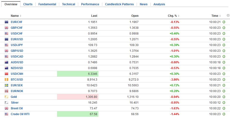 FX Daily Rates, May 01