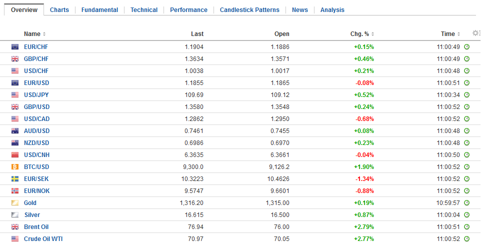 FX Daily Rates, May 09