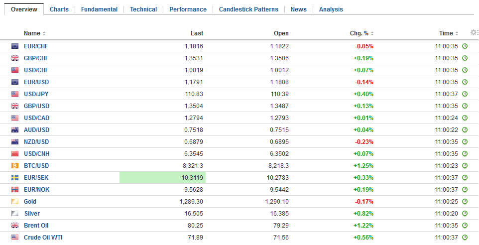 FX Daily Rates, May 17