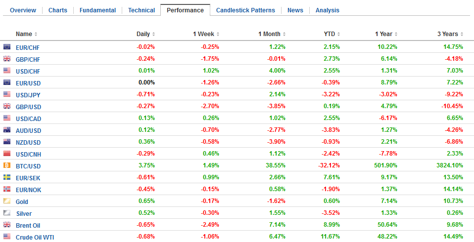FX Performance, May 03