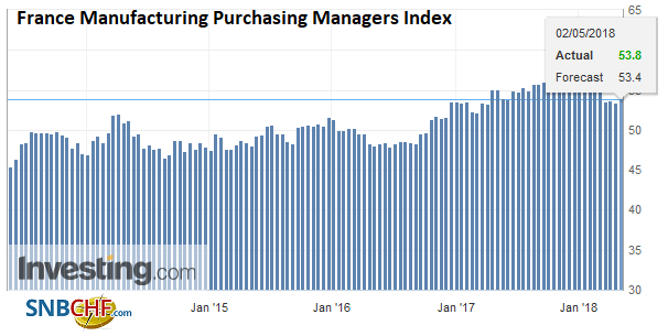 France Manufacturing Purchasing Managers Index (PMI), May 2013 - 2018