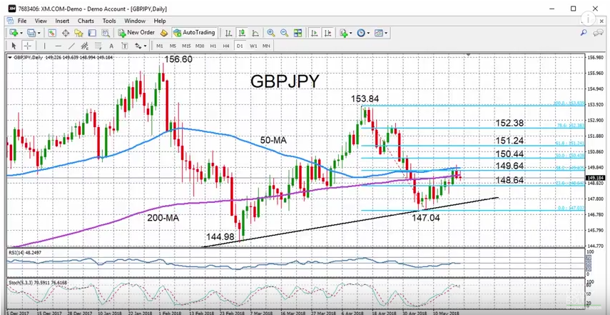 GBP/JPY with Technical Indicators, May 21