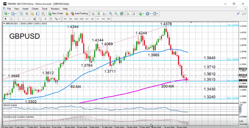 GBP/USD with Technical Indicators, May 07